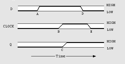 at the beginning of the diagram, the inputs to the d and clk pins are low,  and the q output also happens to be low  at point a, the d input goes